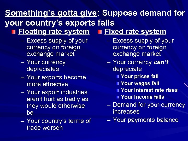 Something's gotta give: Suppose demand for your country's exports falls Floating rate system –
