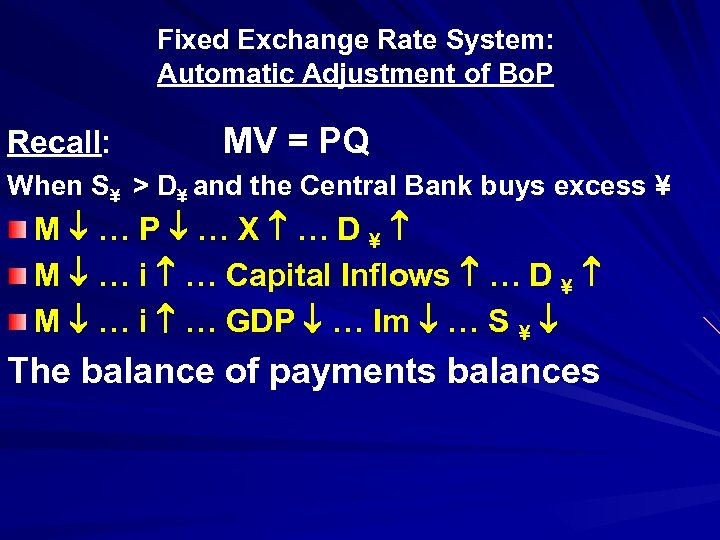 Fixed Exchange Rate System: Automatic Adjustment of Bo. P Recall: MV = PQ When