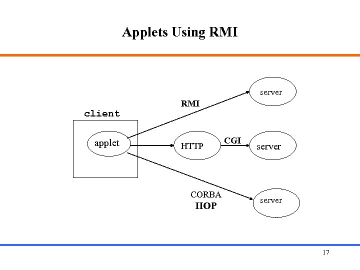 Applets Using RMI server client applet RMI HTTP CORBA IIOP CGI server 17