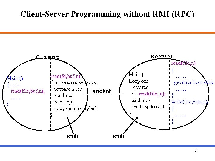 Client-Server Programming without RMI (RPC) Server Client Main () { …… read(file, buf, n);