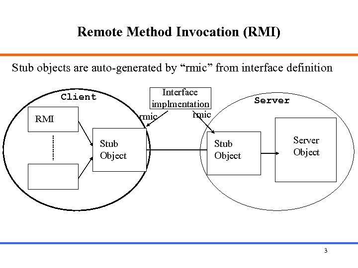 "Remote Method Invocation (RMI) Stub objects are auto-generated by ""rmic"" from interface definition Interface"