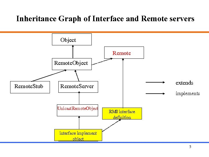 Inheritance Graph of Interface and Remote servers Object Remote. Stub extends Remote. Server implements
