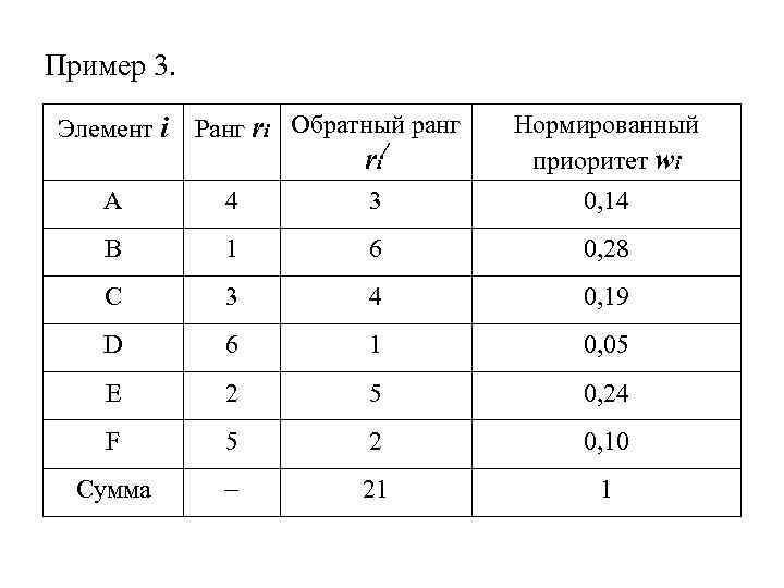 Пример 3. Элемент i Ранг ri Обратный ранг ri / Нормированный приоритет wi A