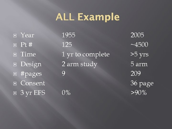 ALL Example Year Pt # Time Design #pages Consent 3 yr EFS 1955 125