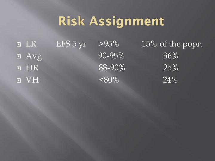 Risk Assignment LR Avg HR VH EFS 5 yr >95% 90 -95% 88 -90%