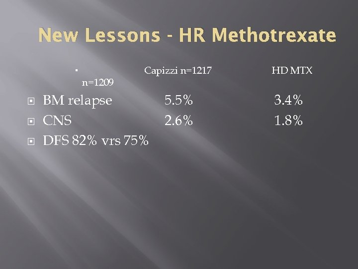 New Lessons - HR Methotrexate n=1209 Capizzi n=1217 BM relapse CNS DFS 82% vrs