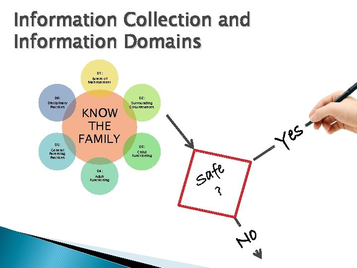 Information Collection and Information Domains D 1: Extent of Maltreatment D 6: Disciplinary Practices
