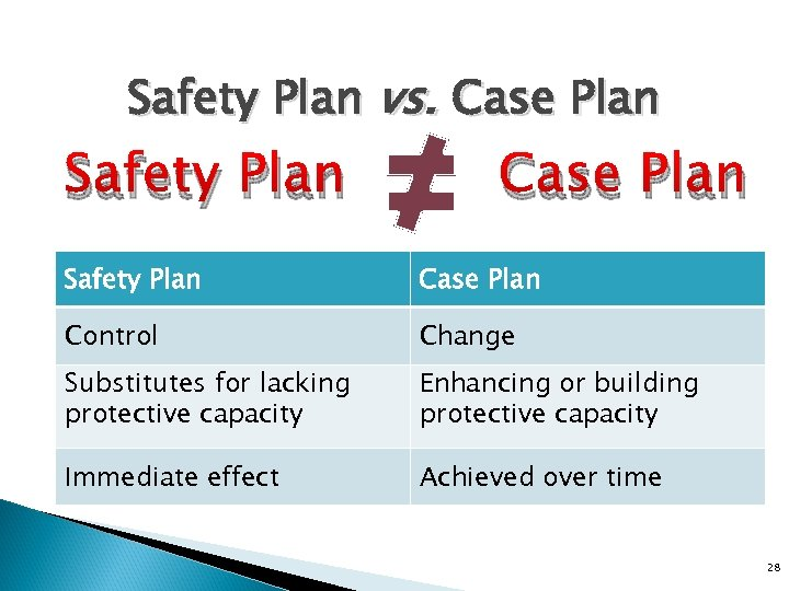 Safety Plan vs. Case Plan Safety Plan Case Plan Control Change Substitutes for lacking