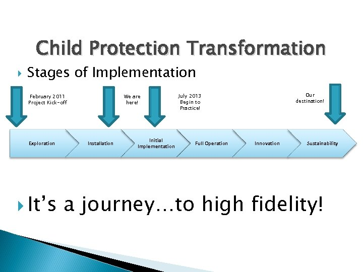 Child Protection Transformation Stages of Implementation February 2011 Project Kick-off Exploration It's We are
