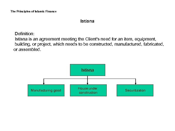 The Principles of Islamic Finance Istisna Definition: Istisna is an agreement meeting the Client's