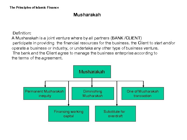 The Principles of Islamic Finance Musharakah Definition: A Musharakah is a joint venture where