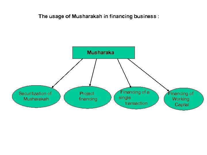 The usage of Musharakah in financing business : Musharaka Securitization of Musharakah Project financing