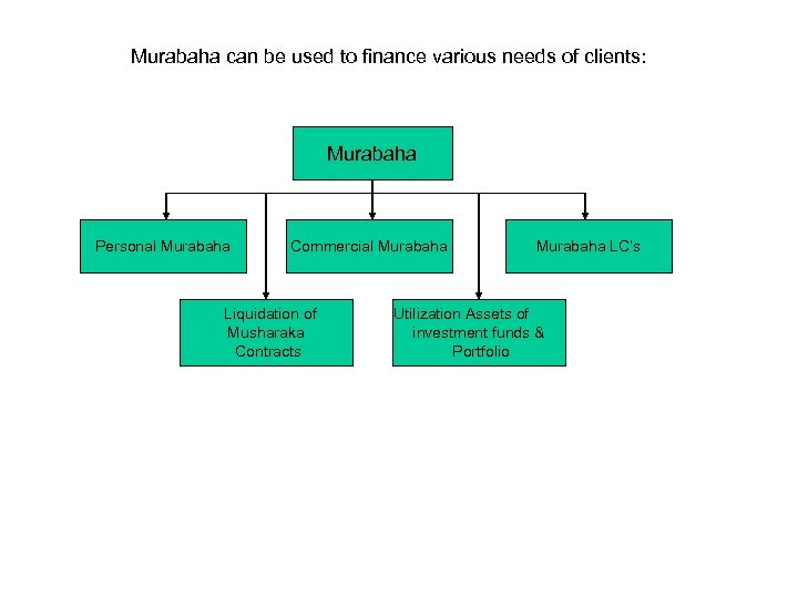 Murabaha can be used to finance various needs of clients: Murabaha Personal Murabaha Commercial