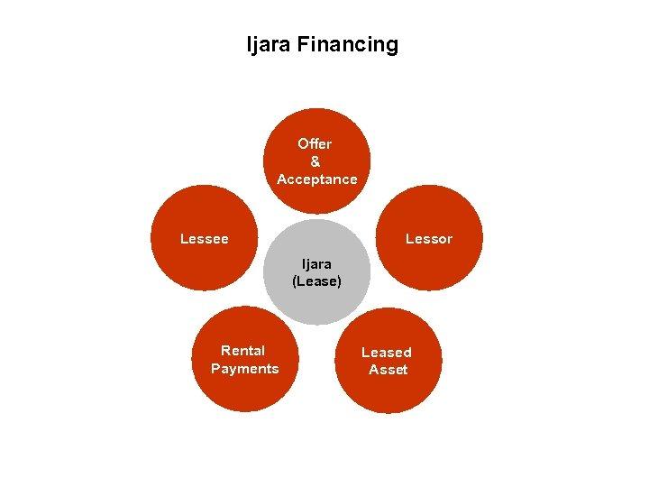 Ijara Financing Offer & Acceptance Lessee Lessor Ijara (Lease) Rental Payments Leased Asset