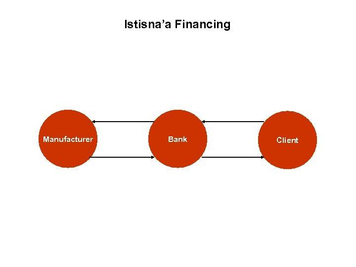 Istisna'a Financing Manufacturer Bank Client