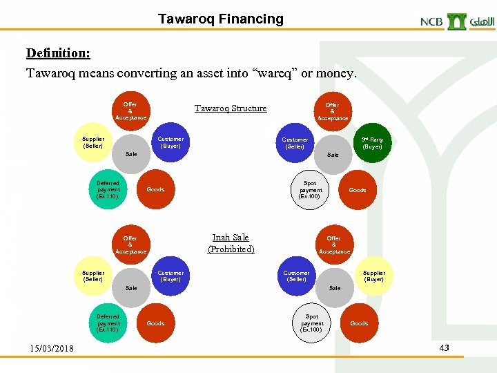"""Tawaroq Financing Definition: Tawaroq means converting an asset into """"wareq"""" or money. Offer &"""