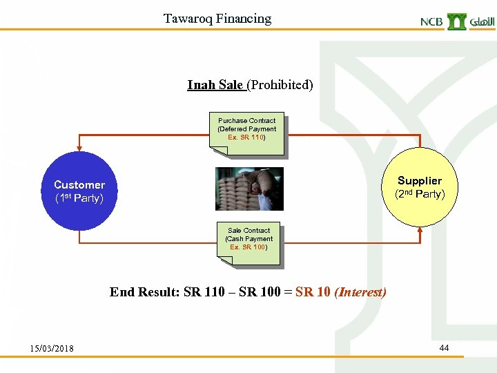 Tawaroq Financing Inah Sale (Prohibited) Purchase Contract (Deferred Payment Ex. SR 110) Supplier (2