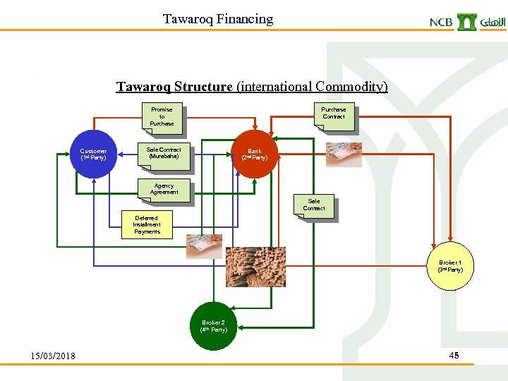 Tawaroq Financing Tawaroq Structure (international Commodity) Purchase Contract Promise to Purchase Customer (1 st