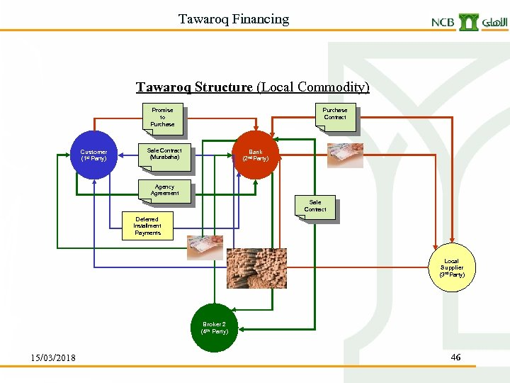 Tawaroq Financing Tawaroq Structure (Local Commodity) Purchase Contract Promise to Purchase Customer (1 st