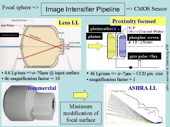 Image Intensifier Pipeline => CMOS Sensor Lens I. I. Incident photons Proximity focused I.