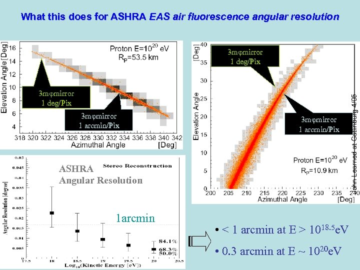 What this does for ASHRA EAS air fluorescence angular resolution 3 mφmirror 1 deg/Pix