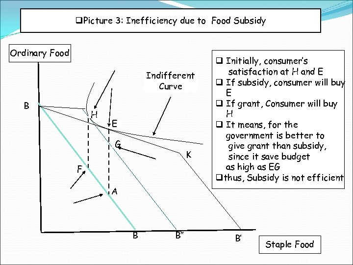 q. Picture 3: Inefficiency due to Food Subsidy Ordinary Food Indifferent Curve B H
