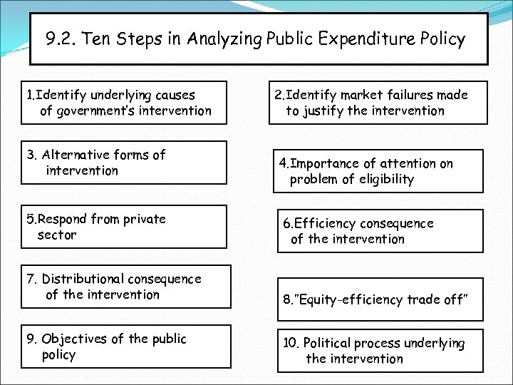 9. 2. Ten Steps in Analyzing Public Expenditure Policy 1. Identify underlying causes of