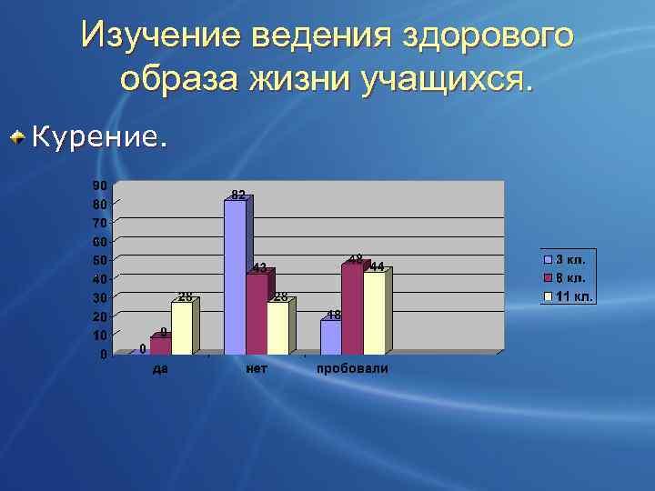 Изучение ведения здорового образа жизни учащихся. Курение.