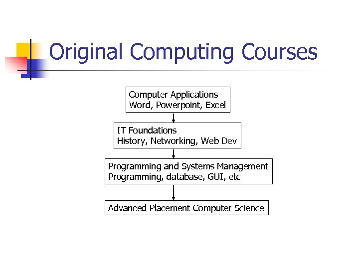 Original Computing Courses Computer Applications Word, Powerpoint, Excel IT Foundations History, Networking, Web Dev
