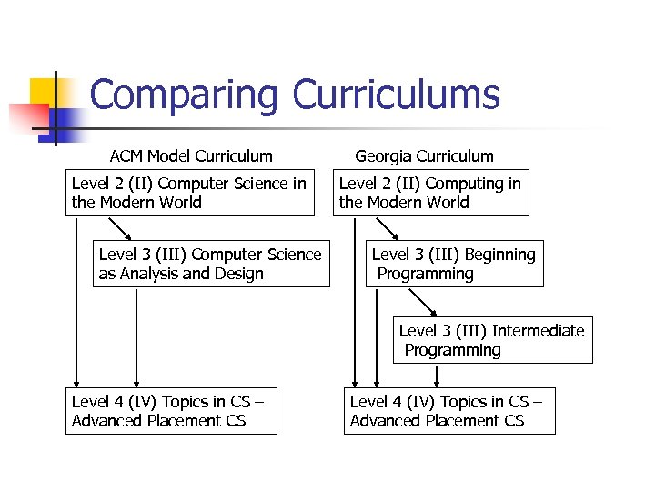Comparing Curriculums ACM Model Curriculum Level 2 (II) Computer Science in the Modern World