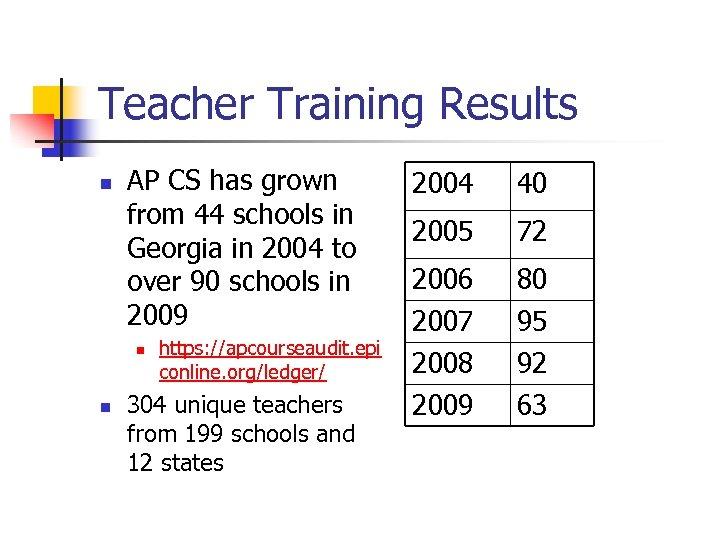 Teacher Training Results n AP CS has grown from 44 schools in Georgia in
