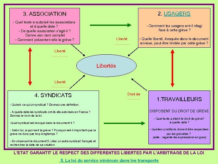 2. USAGERS 3. ASSOCIATION - Quel texte a autorisé les associations et à quelle
