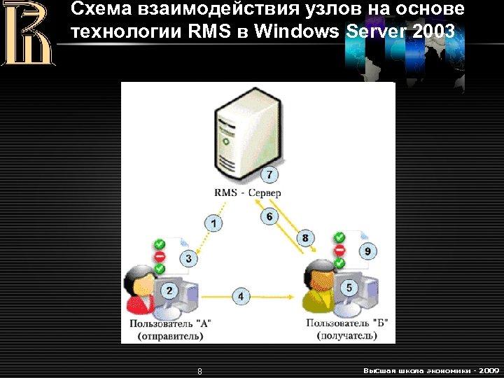 Схема взаимодействия узлов на основе технологии RMS в Windows Server 2003 8 Высшая школа