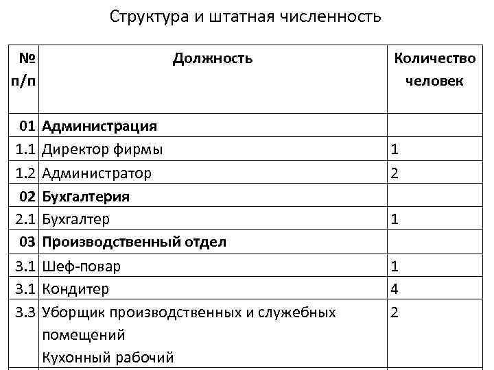 штатный состав работников