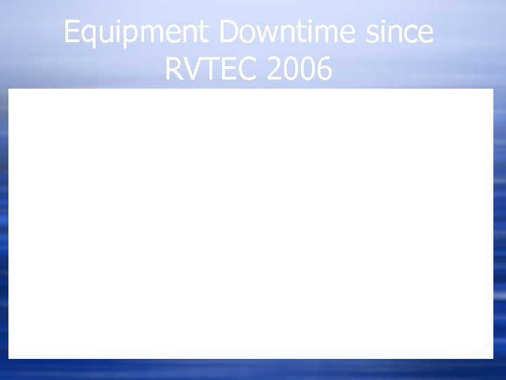 Equipment Downtime since RVTEC 2006