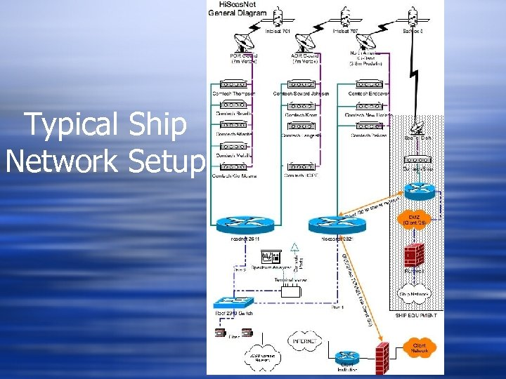 Typical Ship Network Setup