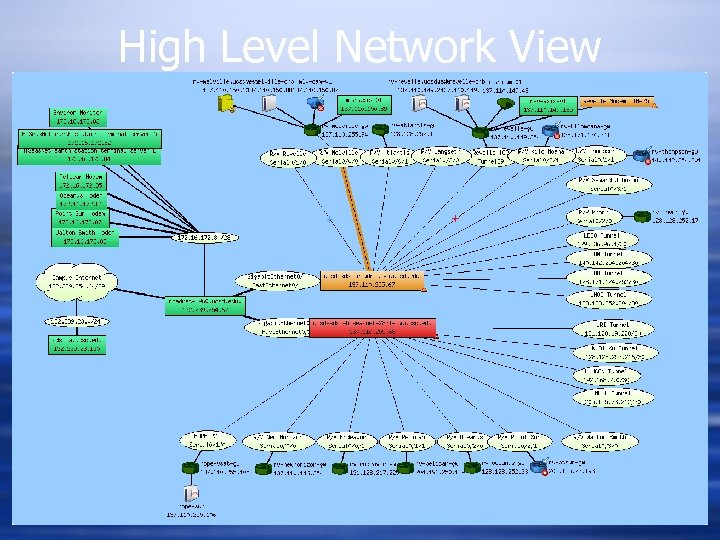 High Level Network View