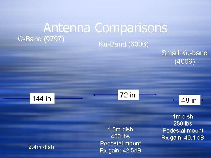 Antenna Comparisons C-Band (9797) Ku-Band (6006) Small Ku-band (4006) 144 in 2. 4 m