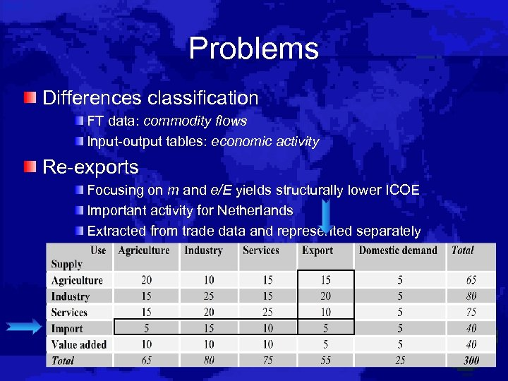 Problems Differences classification FT data: commodity flows Input-output tables: economic activity Re-exports Focusing on