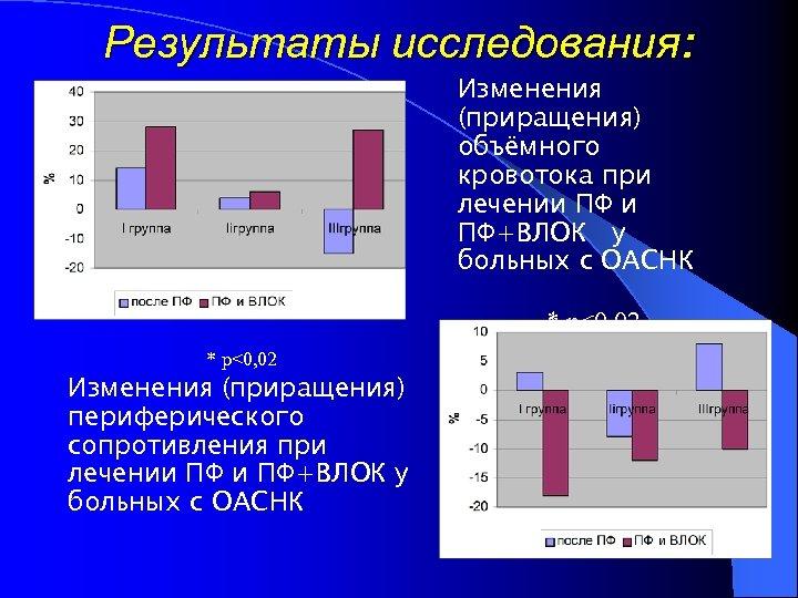 Результаты исследования: Изменения (приращения) объёмного кровотока при лечении ПФ+ВЛОК у больных с ОАСНК *