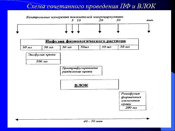 Схема сочетанного проведения ПФ и ВЛОК