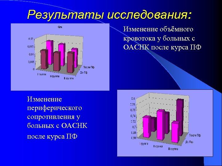 Результаты исследования: Изменение объёмного кровотока у больных с ОАСНК после курса ПФ Изменение периферического