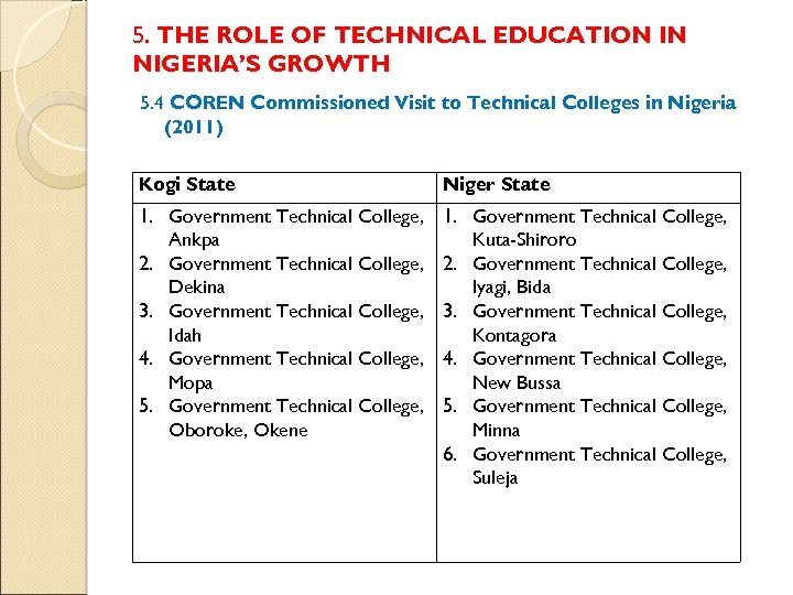5. THE ROLE OF TECHNICAL EDUCATION IN NIGERIA'S GROWTH 5. 4 COREN Commissioned Visit