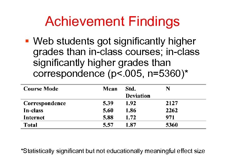 Achievement Findings § Web students got significantly higher grades than in-class courses; in-class significantly