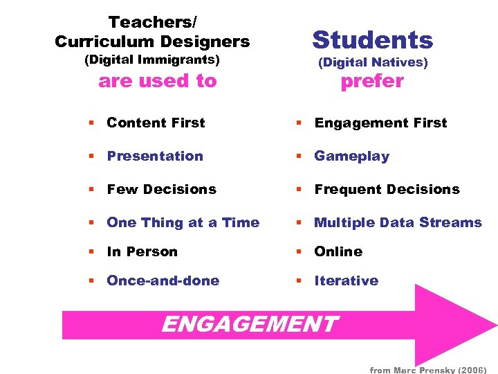 Teachers/ Curriculum Designers (Digital Immigrants) are used to Students (Digital Natives) prefer § Content