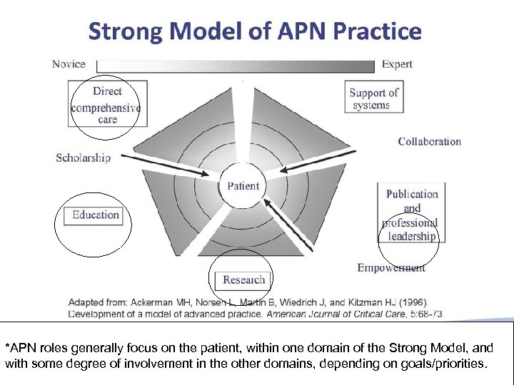 *APN roles generally focus on the patient, within one domain of the Strong Model,