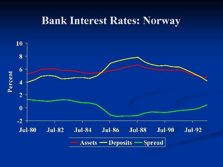 Bank Interest Rates: Norway