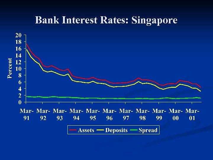 Bank Interest Rates: Singapore