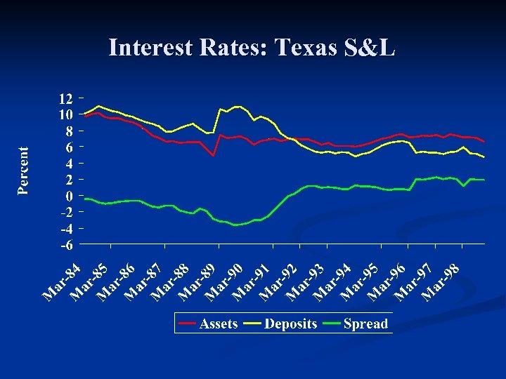 Interest Rates: Texas S&L