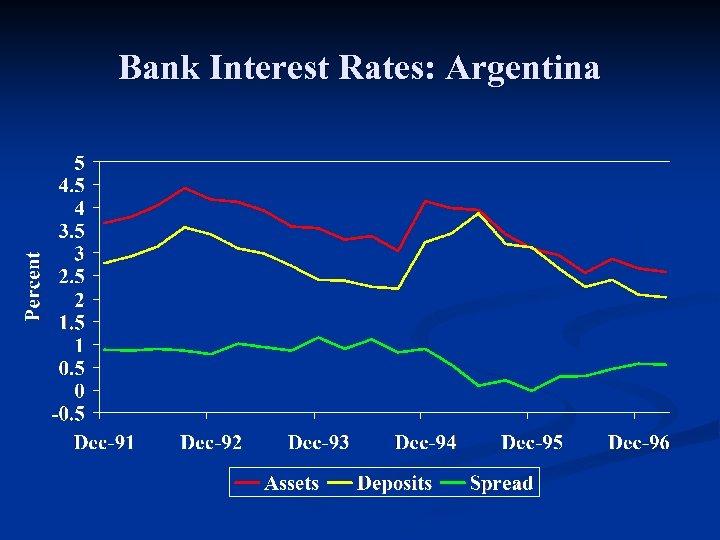 Bank Interest Rates: Argentina